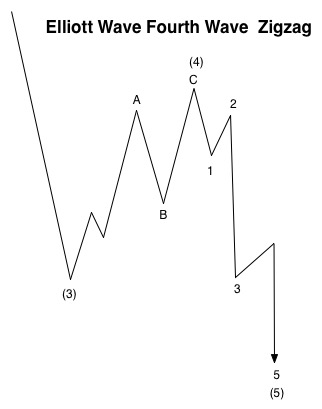 Fourth Wave Zigzag