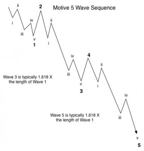 Motive Wave Example
