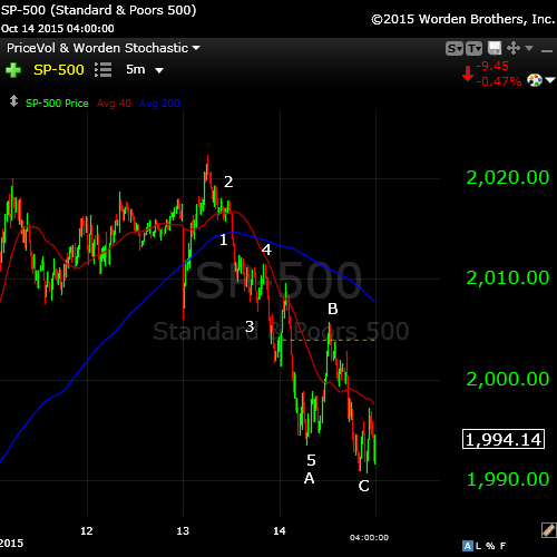SP500Oct14tightrev2