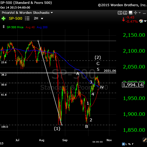 SP500Oct14wide