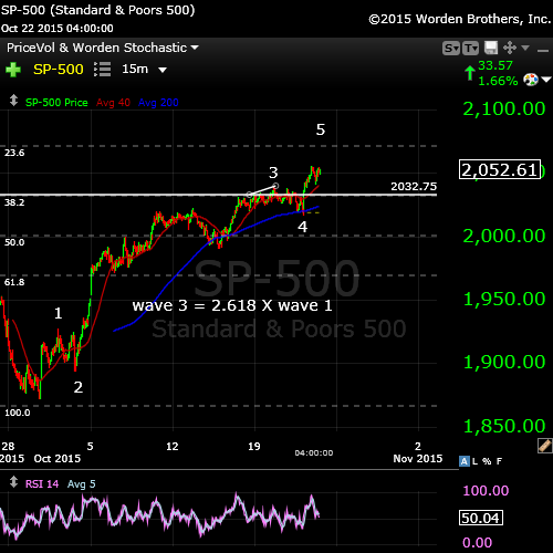SP500Oct22tight