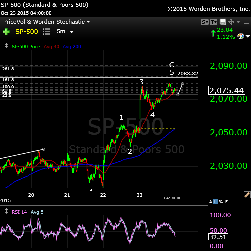 SP500Oct23endofday