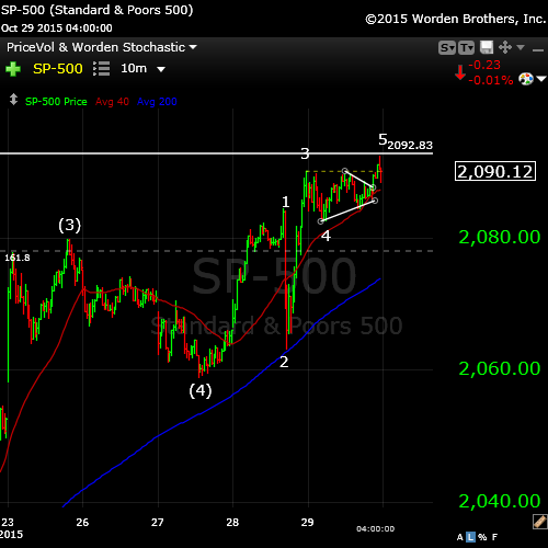 SP500Oct29tight