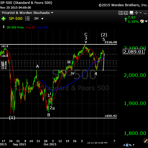 SP500 Nov22wide