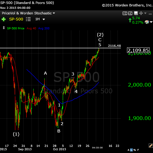 SP500NOV3bigpicture