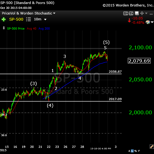 SP500Nov1medium
