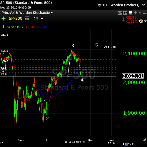SP500tightNov15