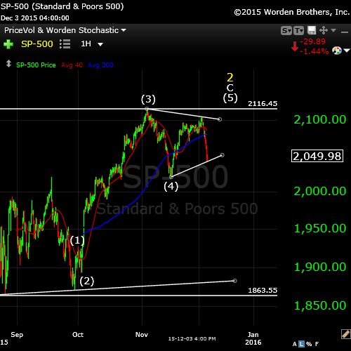 SP500wide Nov4