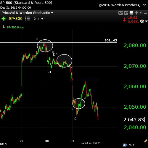 SP500Jan2wavedown