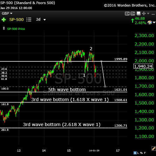 SP500Jan30projection