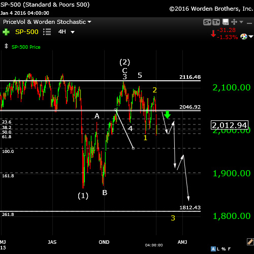 SP500Jan3fullwave