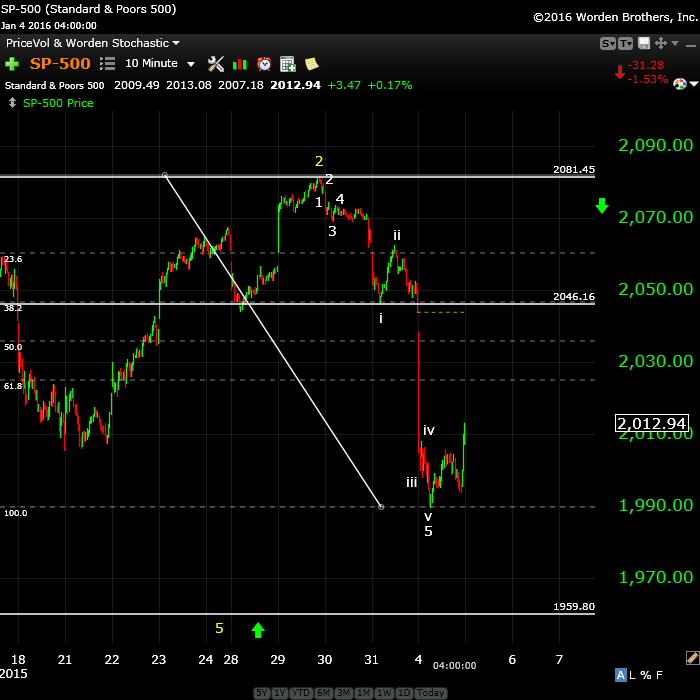 SP500Jan3tight