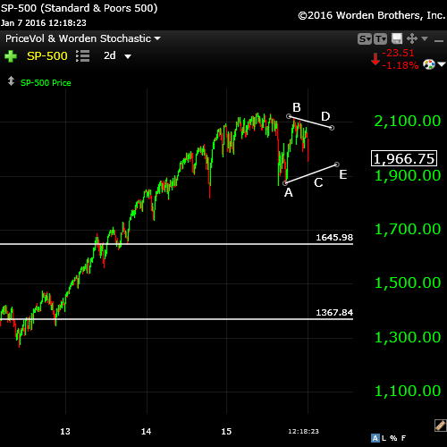 SP500Jan7big picture