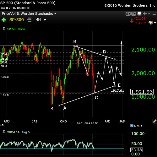 SP500triangleJan10