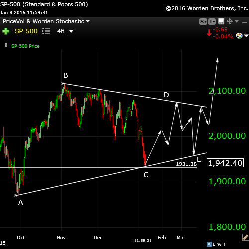 SP500triangleJan8