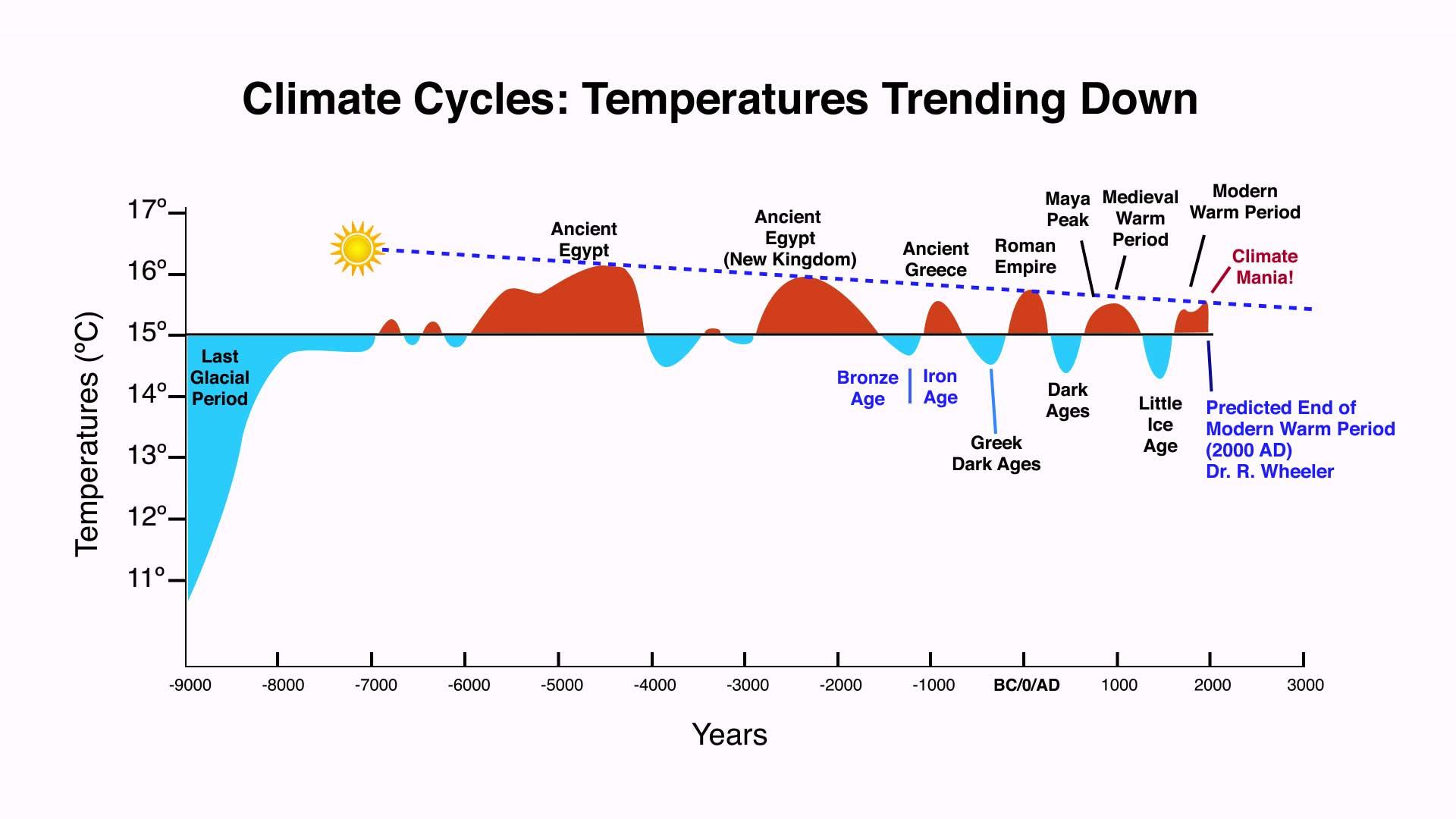 Climate-Timeline-web