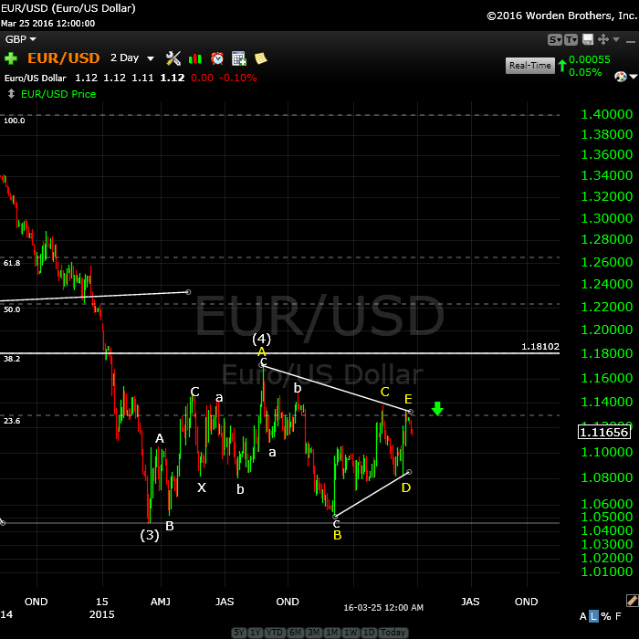 EURUSDMarch 27