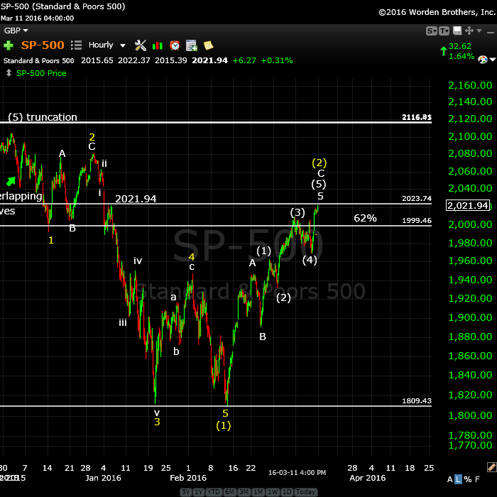 SP500March14rev