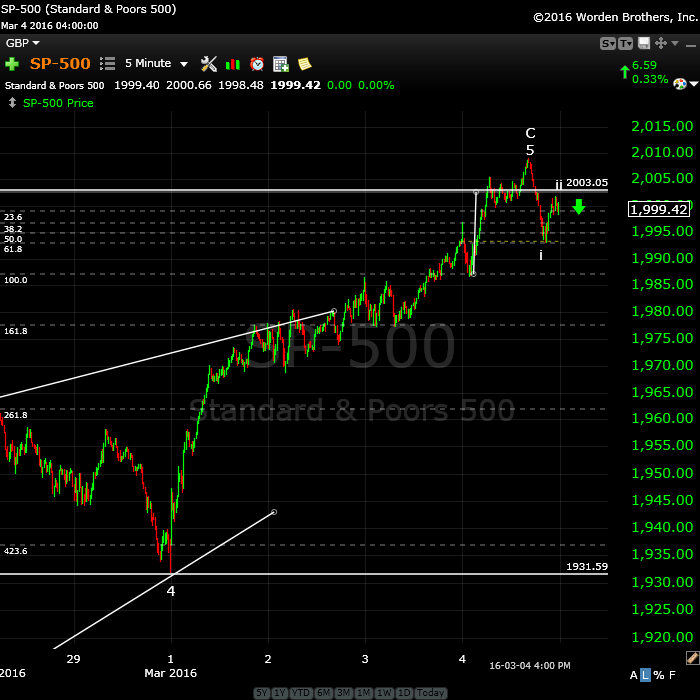 SP500March5tight