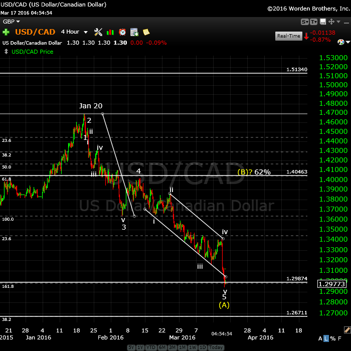 USDCAD March 17