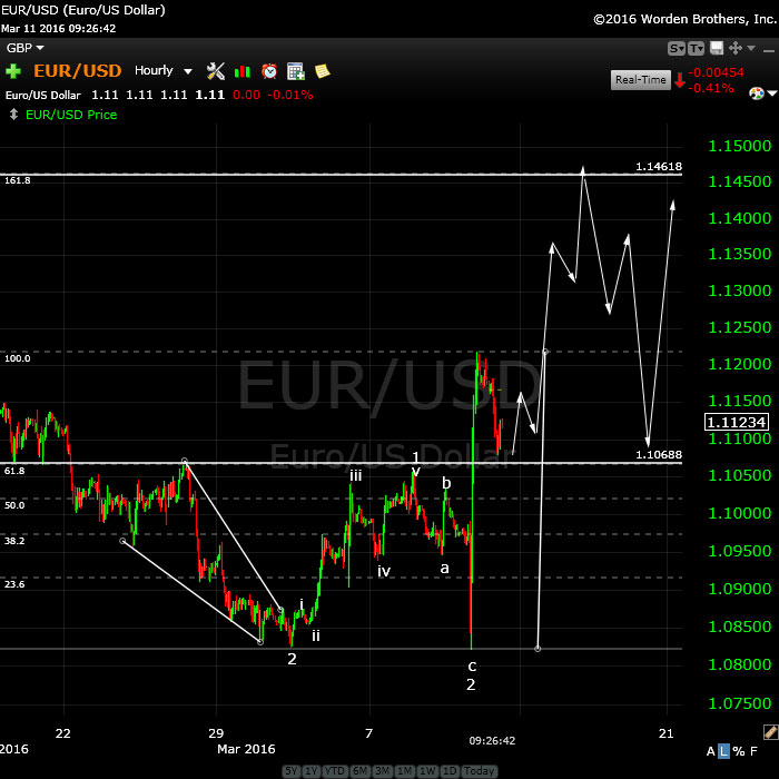 eurusdMarch11