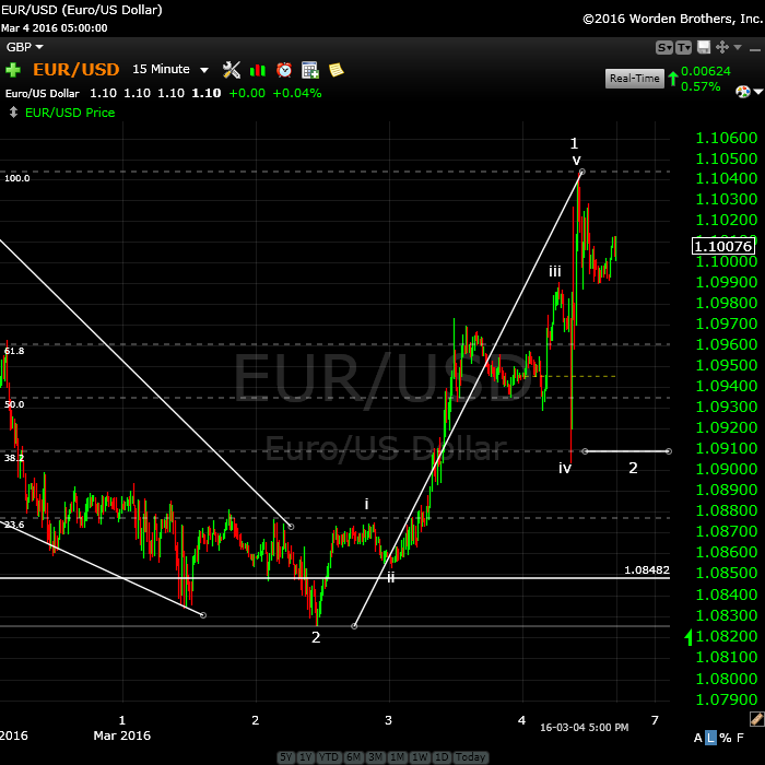 eurusdMarch5rev