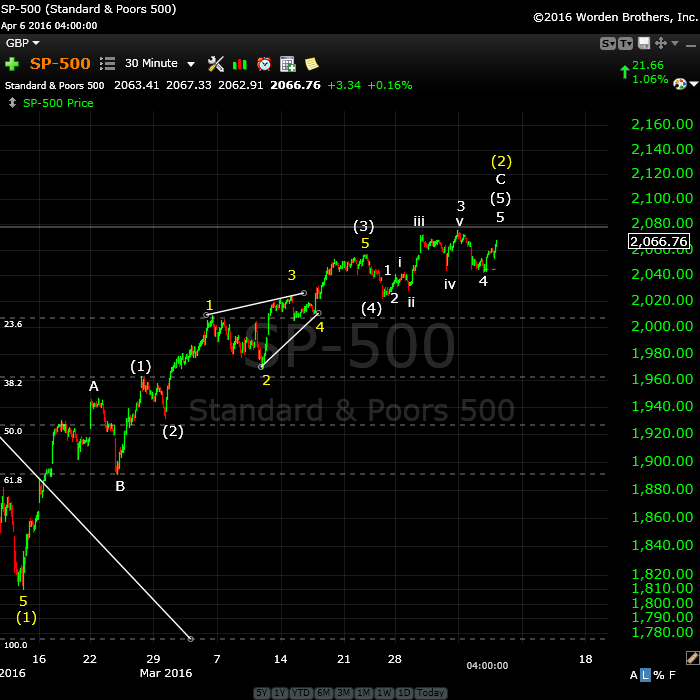 SP500April6wide