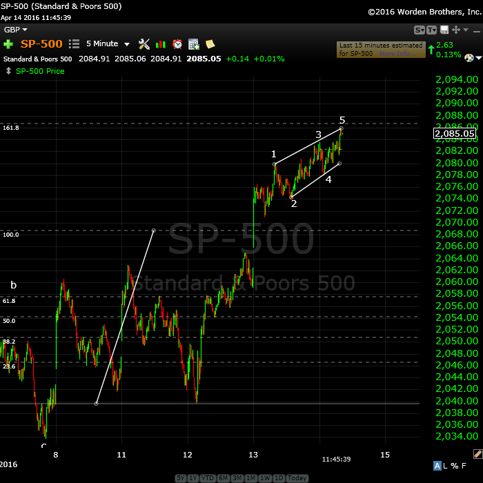 SP500EDApril14
