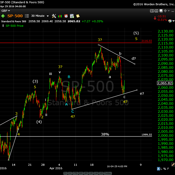 SP500May2tight