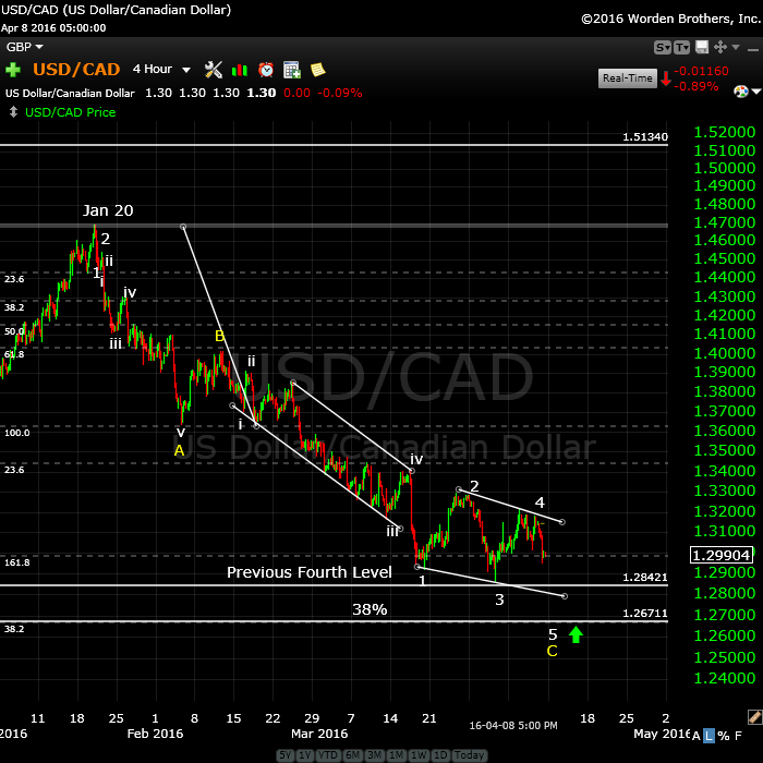 USDCADApril9tight