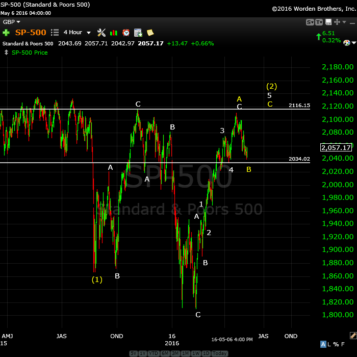 SP500May9wide