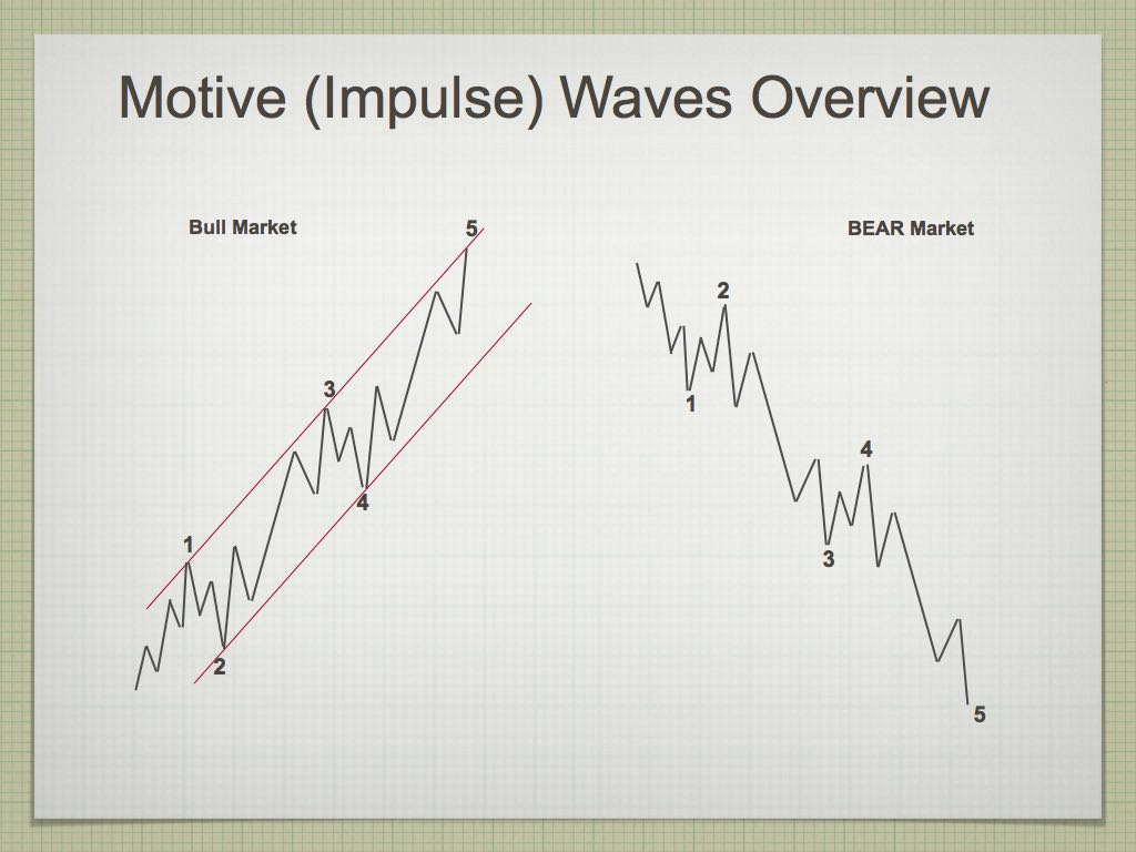 Elliott Wave.003-002rev