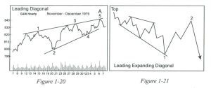 leading-diagonal