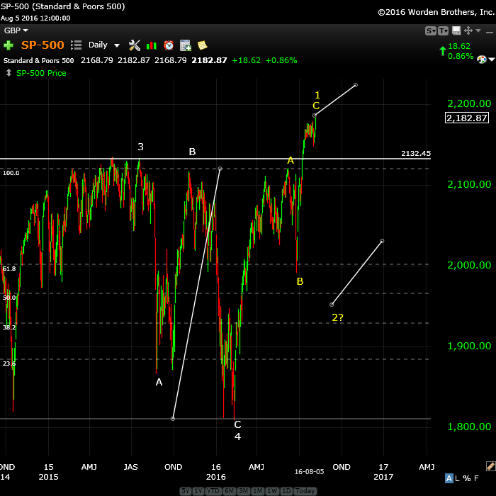 SP500Aug8wide