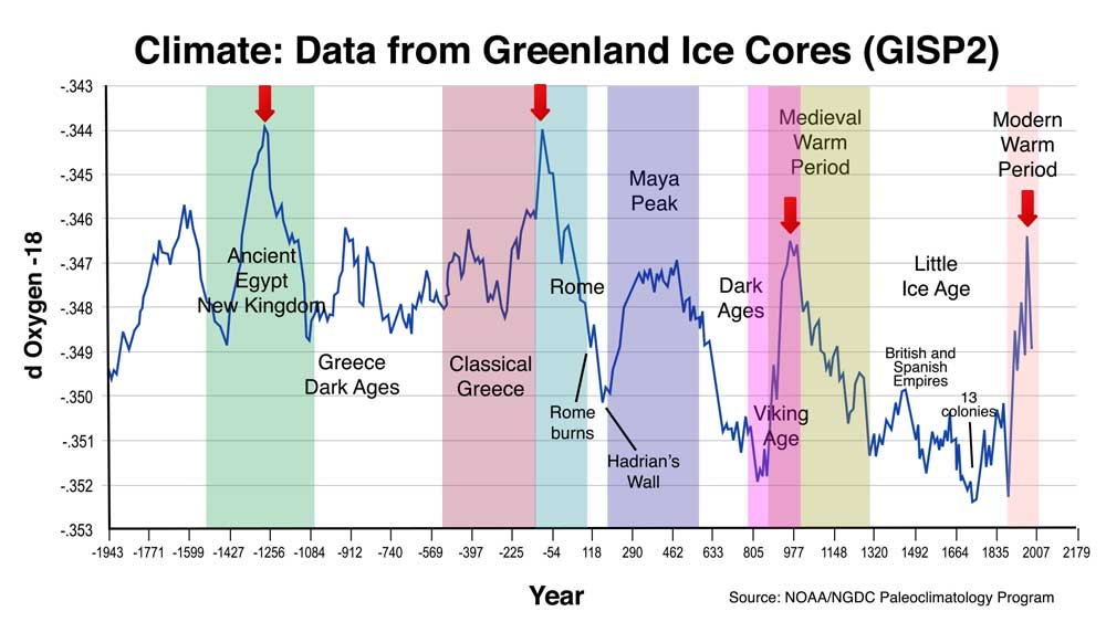climate-cycles