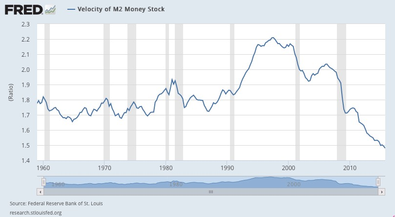 velocity-of-money