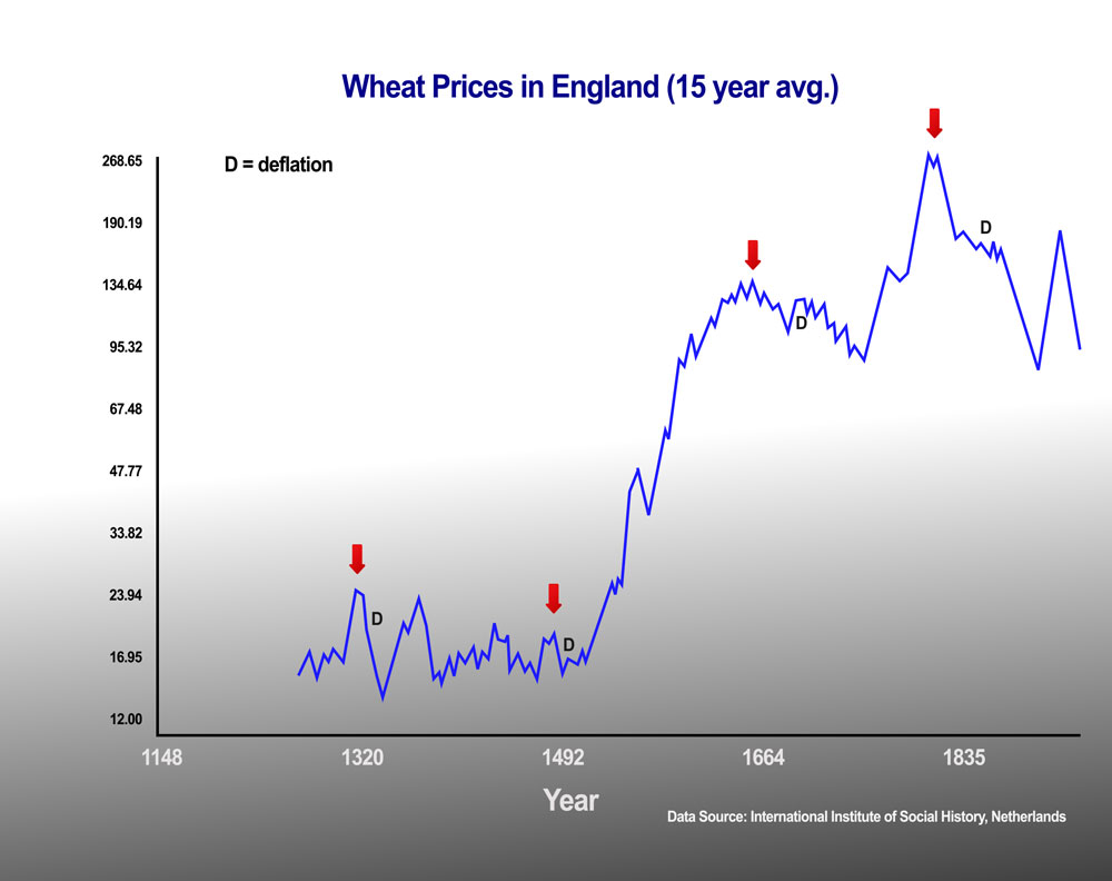 Same Wheel, Different Hamsters — A Typical 172 Year Cycle