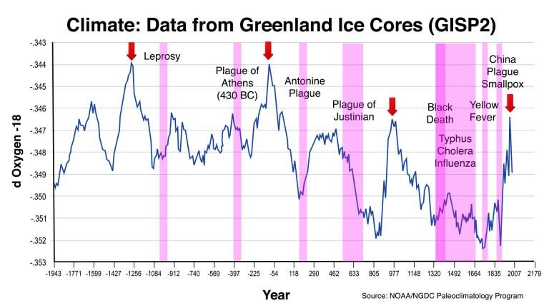 graf epidemij
